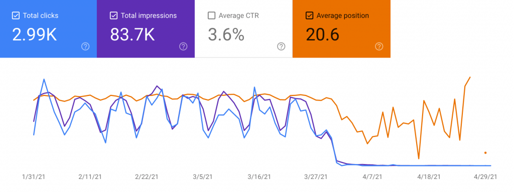 Watch Google Search Console