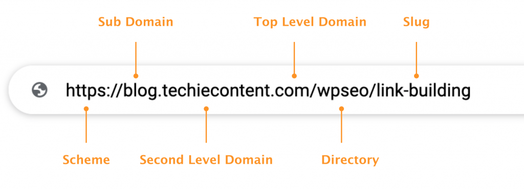 Understand the parts of a URL
