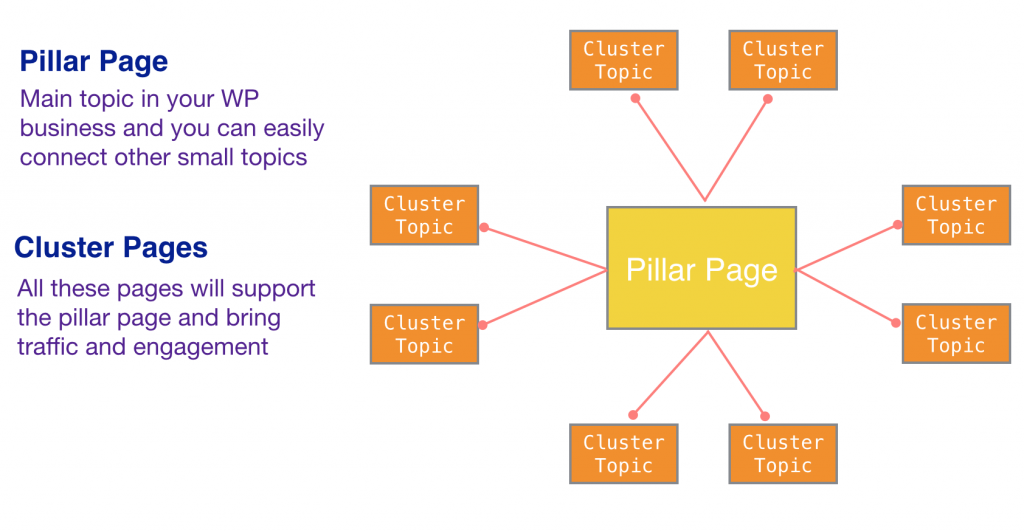 Topic cluster model bring more SEO value