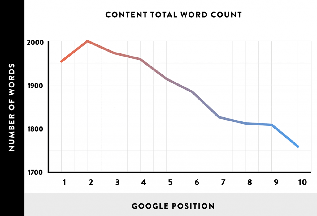 Word Count and Google Position